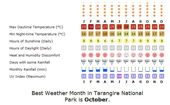 Tarangire Weather