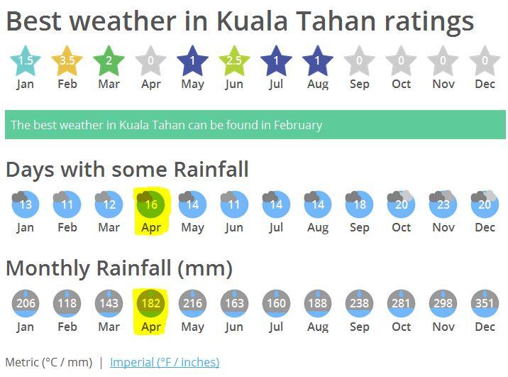 Kuala Tahan weather
